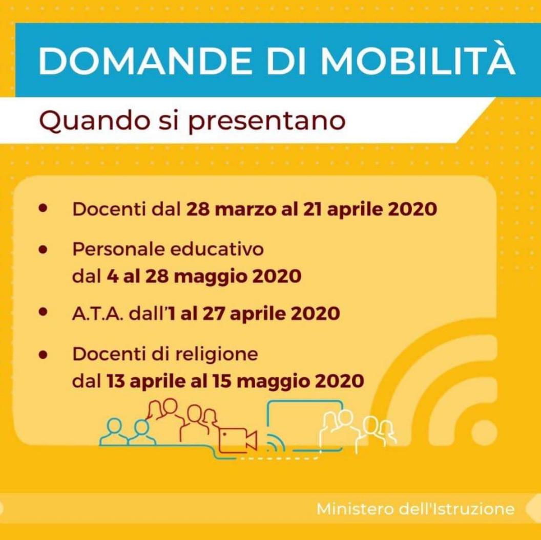 Domande di mobilità a.s.2020/2021